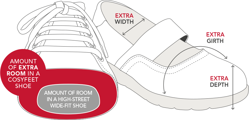 About Extra Roomy | Cosyfeet Extra Wide Footwear, Socks and