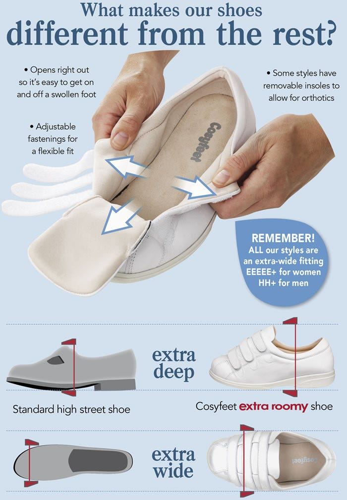What makes our shoes different from the rest? Adjustable, removable insoles,  opens right out, extra deep, extra wide