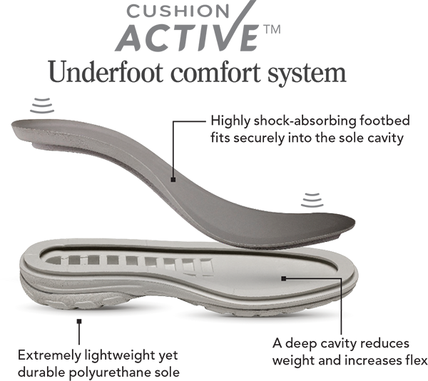 Cushion Active™ Underfoot Comfort System